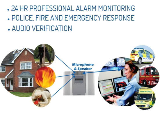 Audio Verification Central Monitoring